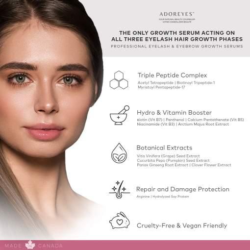 ADOREYES serum results